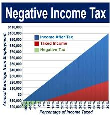 Article about Negative income tax for COVID-19 and later would make sense
