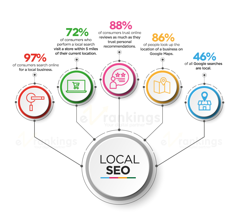 Article about Best local seo company in India
